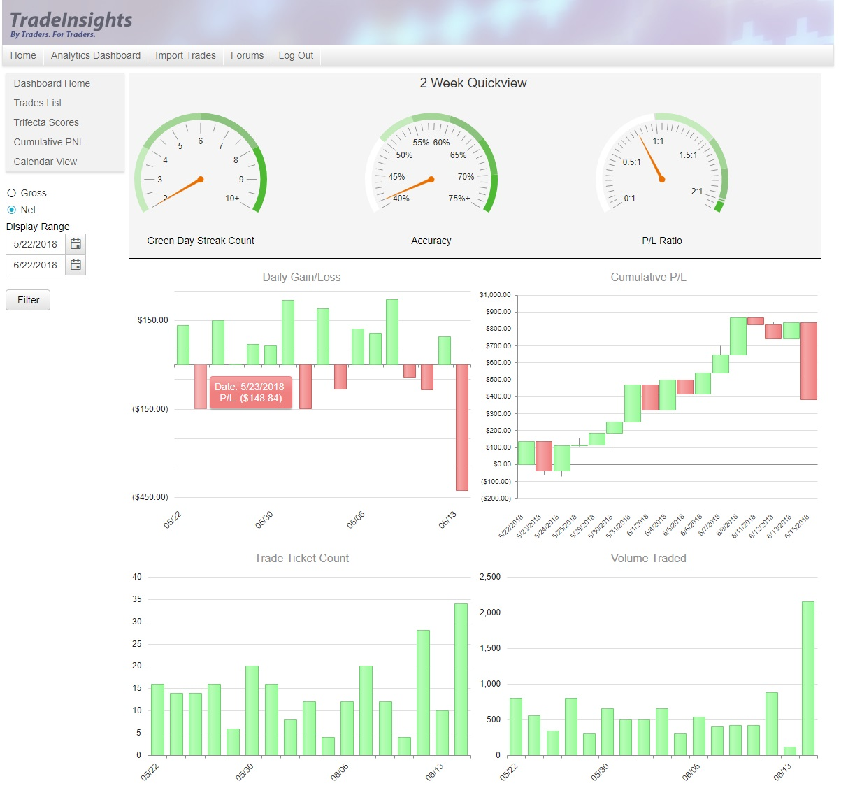 Trading Activity Dashboard
