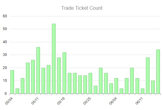 Trade Ticket Count