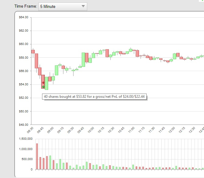 Trade Details with Chart Revealing PnL